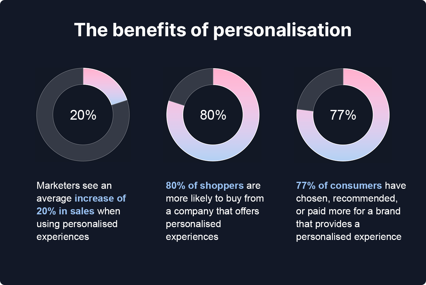 Infographic about the benefits of personalisation