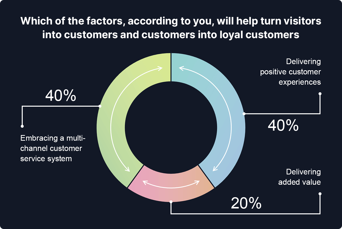 Chart showing which factors will help turn visitors into customers and customers into loyal customers