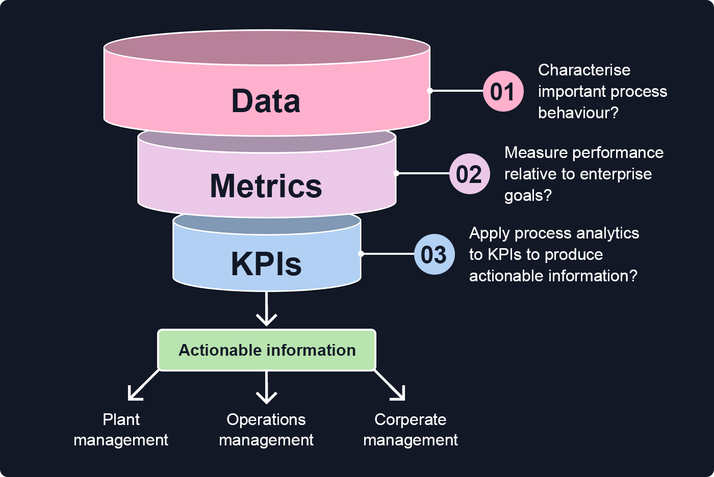 Diagram showing metrics and KPIs as part of a funnel