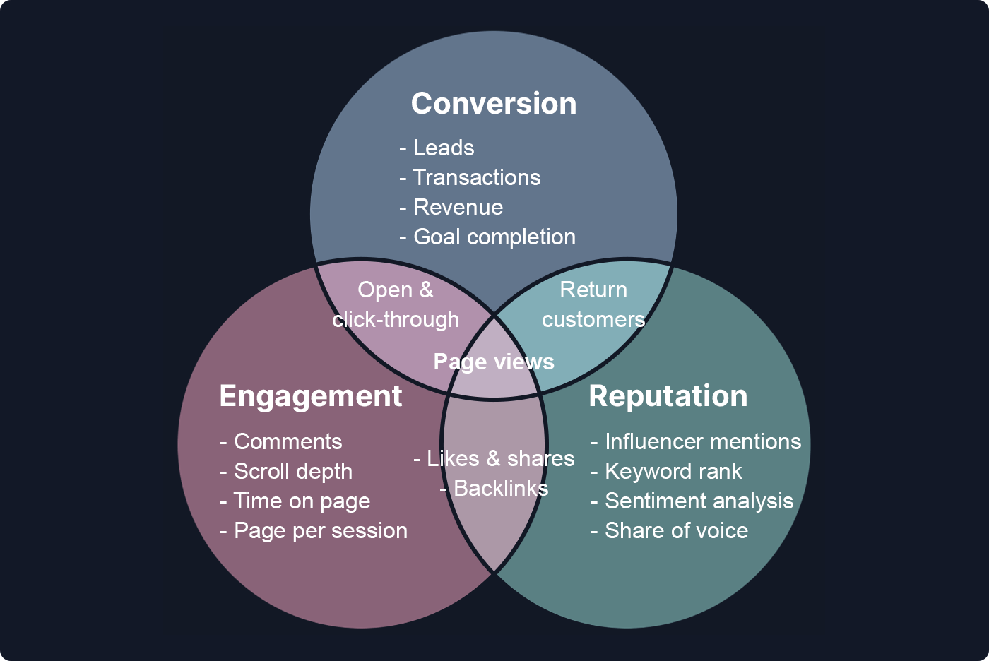 Venn diagram illustrating how page views tie into lots of other vital parts of any ecommerce business