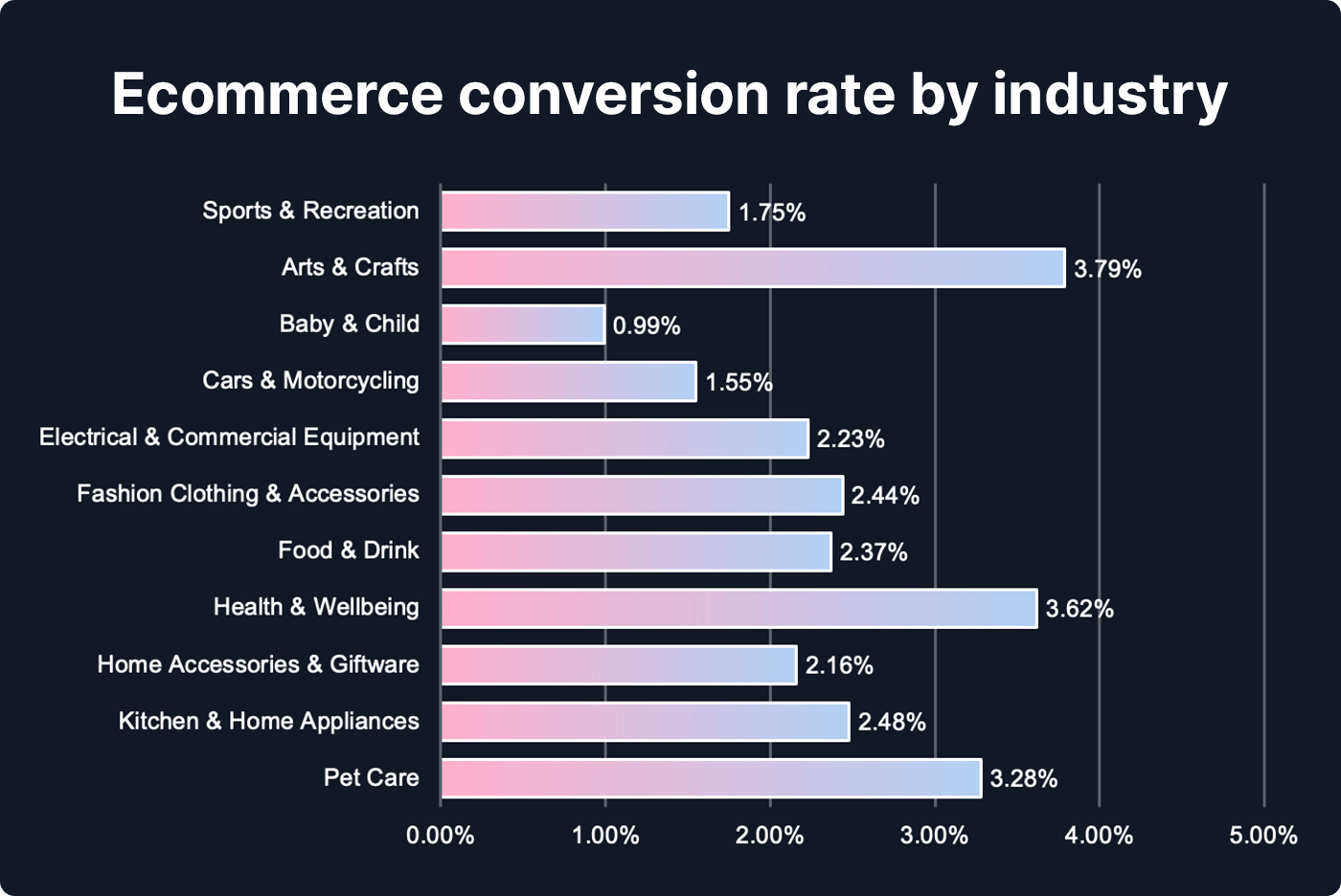 Chart showing ecommerce conversion rate by industry