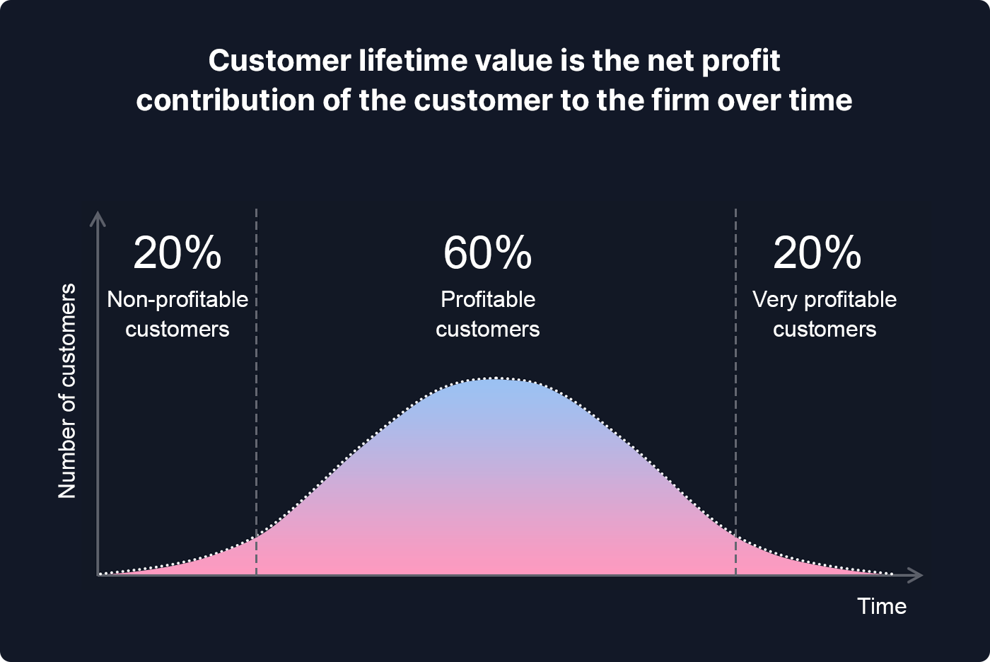 Chart showing that customer lifetime value is the net profit contribution of the customer to the firm over time