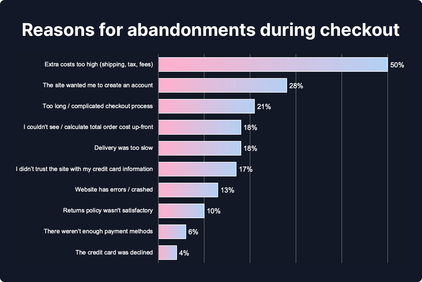 Chart showing the reasons for abandonments during the checkout process