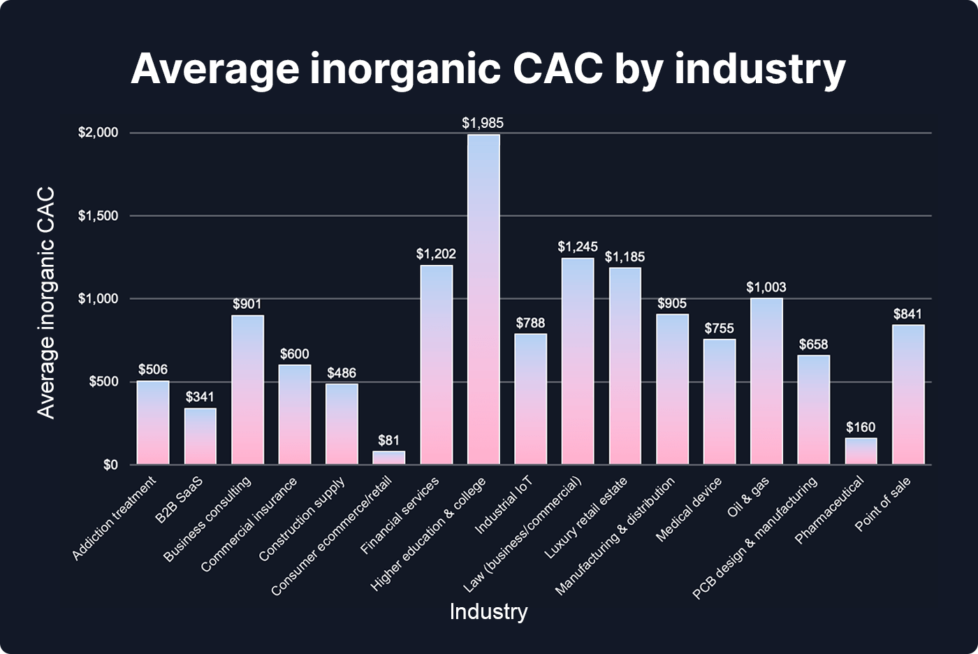 Chart showing the average inorganic CAC by industry