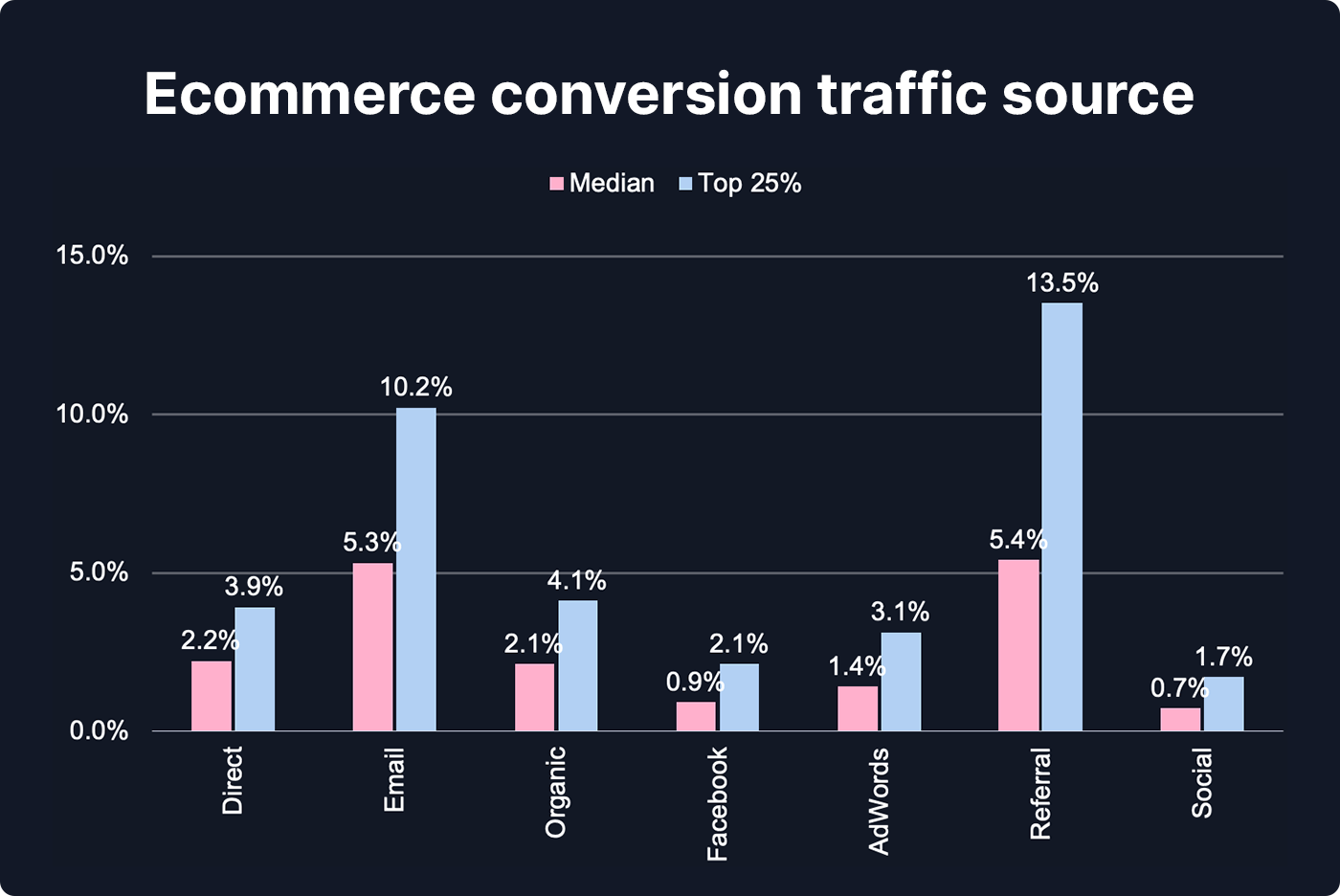 Chart showing ecommerce conversion traffic source