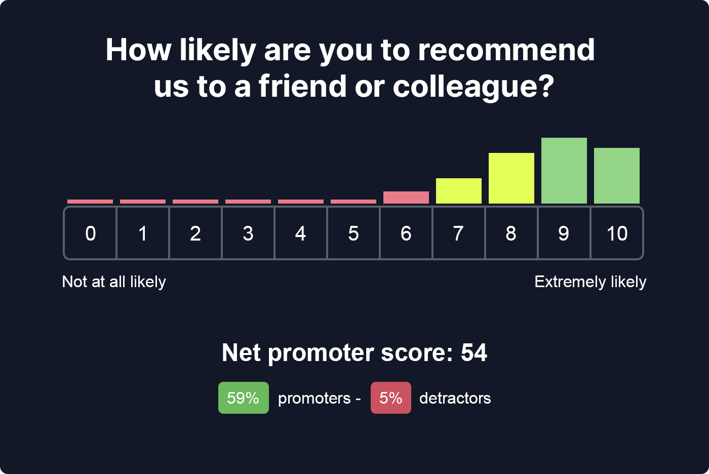An illustrated example of a Net Promoter survey and results