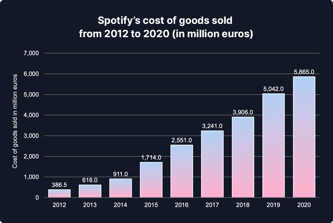 Chart showing Spotify's cost of goods sold from 2012 to 2020 in million euros