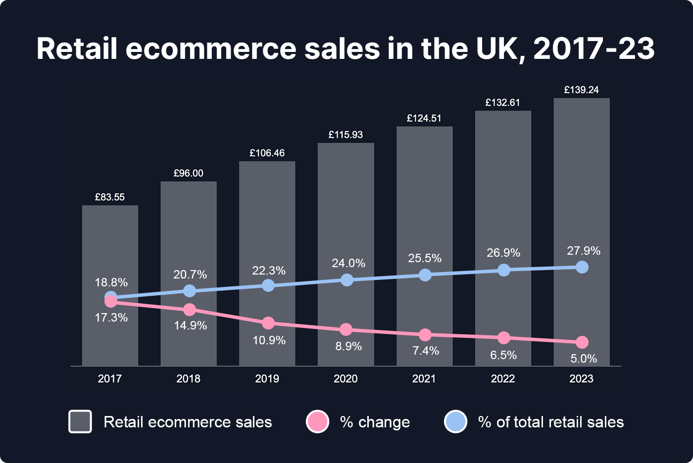 Retail ecommerce sales in the UK, 2017-23