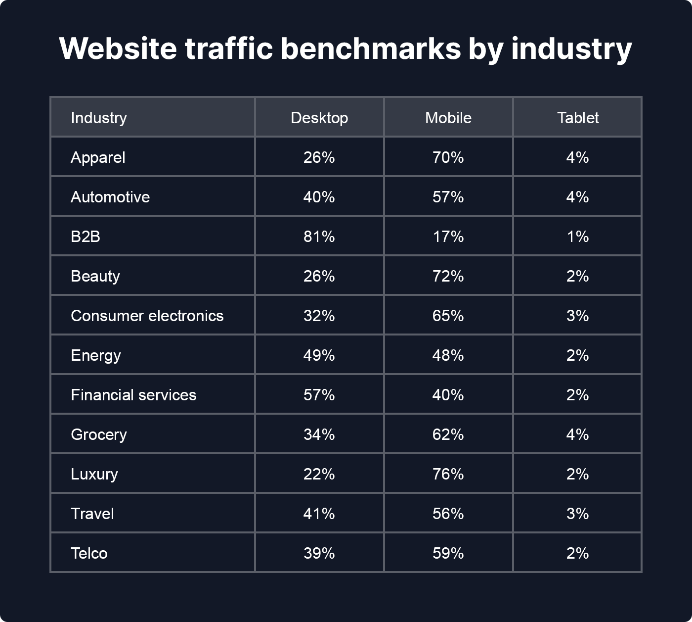 Website traffic benchmarks by industry