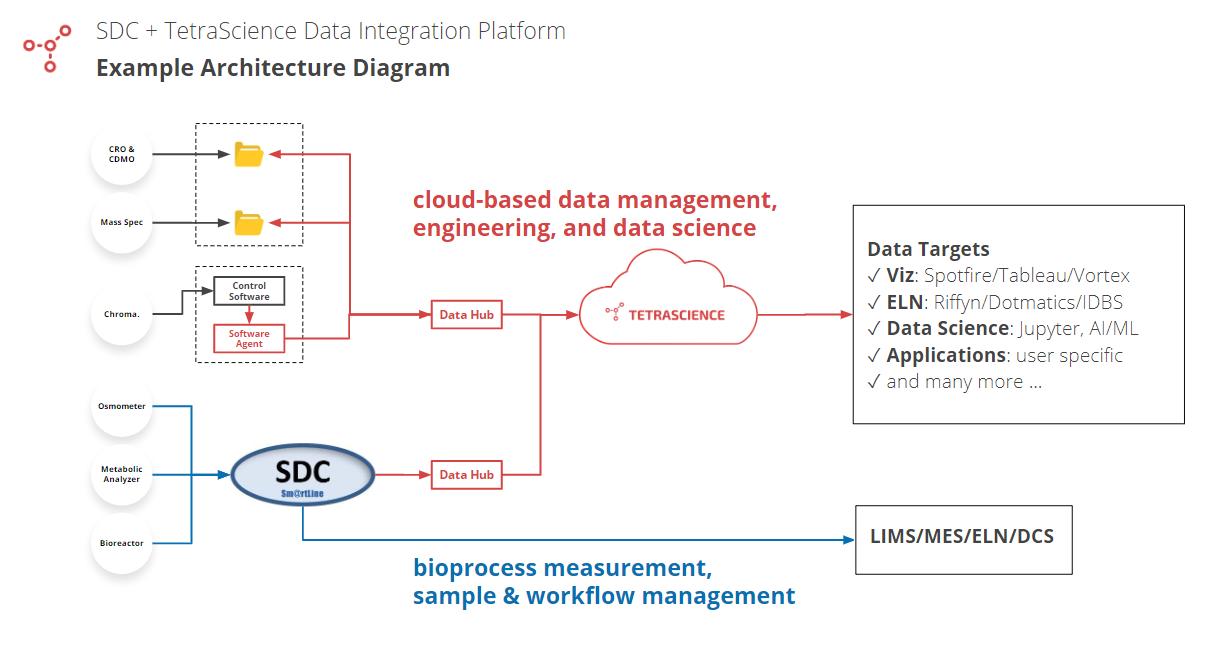 SDC---TS-Architecture-Diagram