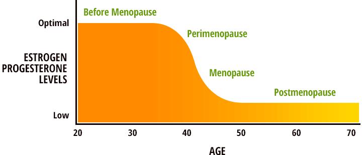 hormones-levels-BHRC