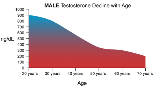 Male-hormone-levles-BHRC
