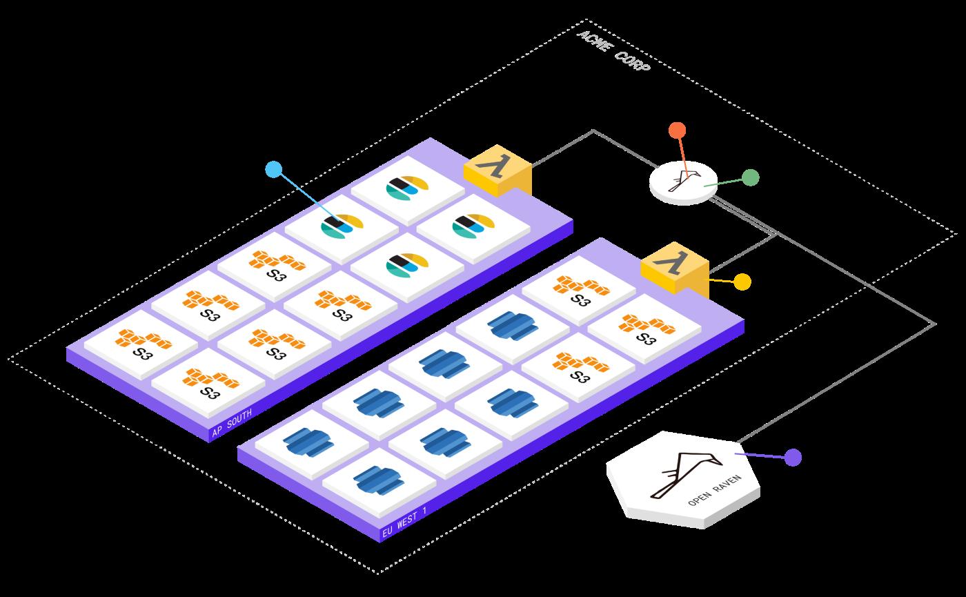 Diagram of Open Raven's platform