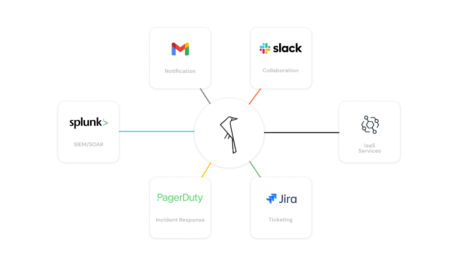 Open Raven integrations including Slack, Jira, Gmail, and more