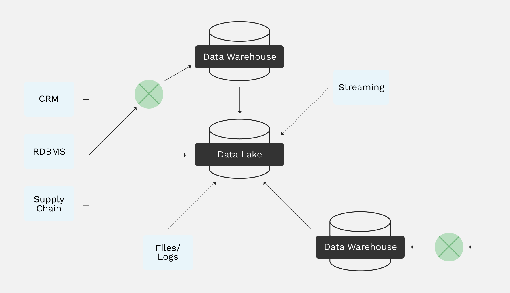 Data engineering diagram
