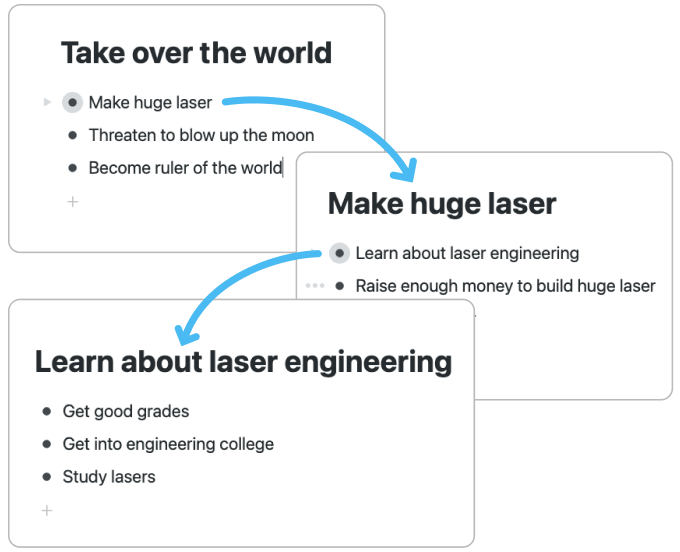 Workflowy lists showing plan to take over the world with a huge laser