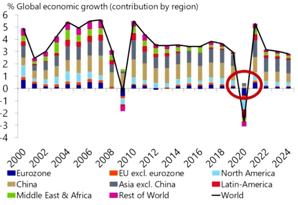% Global economic growth (contribution by region)