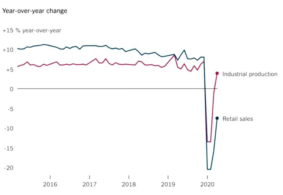 Year-over-year change rate of retail sales and industrial production in 2020