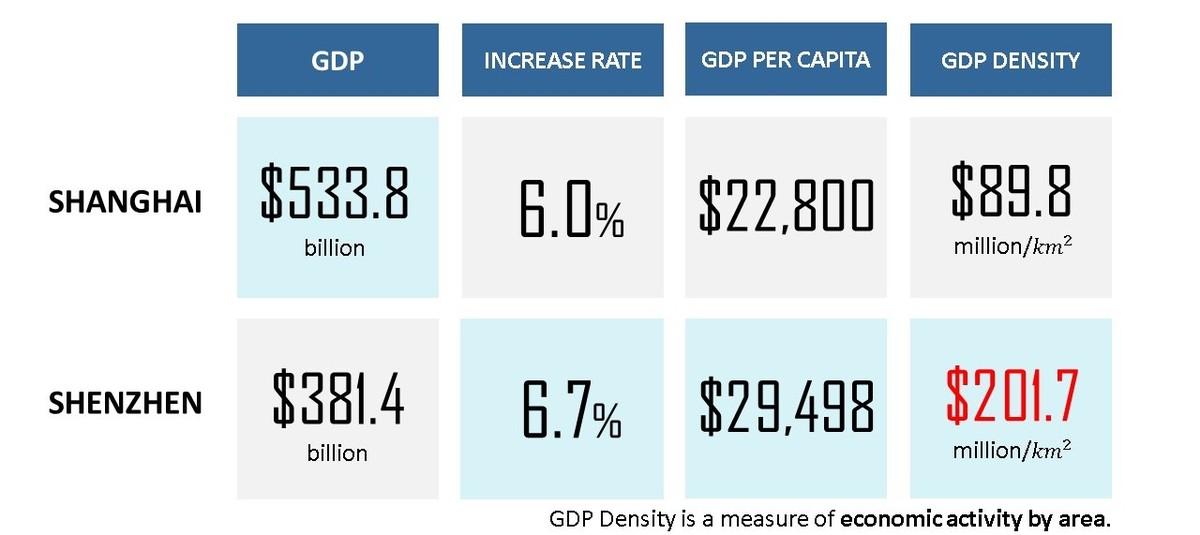 Source: Shanghai & Shenzhen Municipal Statistics Bureau