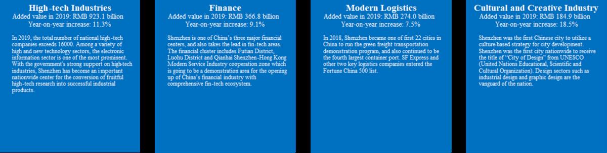 Source: Invest in Shenzhen 2019, Commerce Bureau of Shenzhen Municipality & Shenzhen Municipal Statistics Bureau