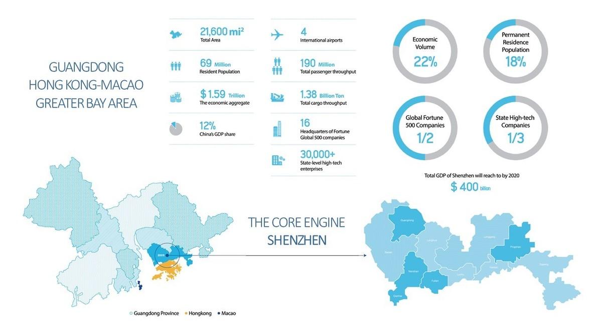 Source: Invest in Shenzhen 2019, Commerce Bureau of Shenzhen Municipality