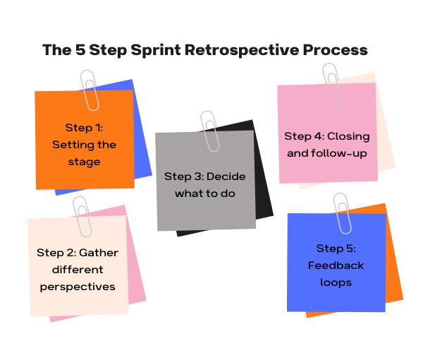 Steps for Sprint Retrospective Meeting