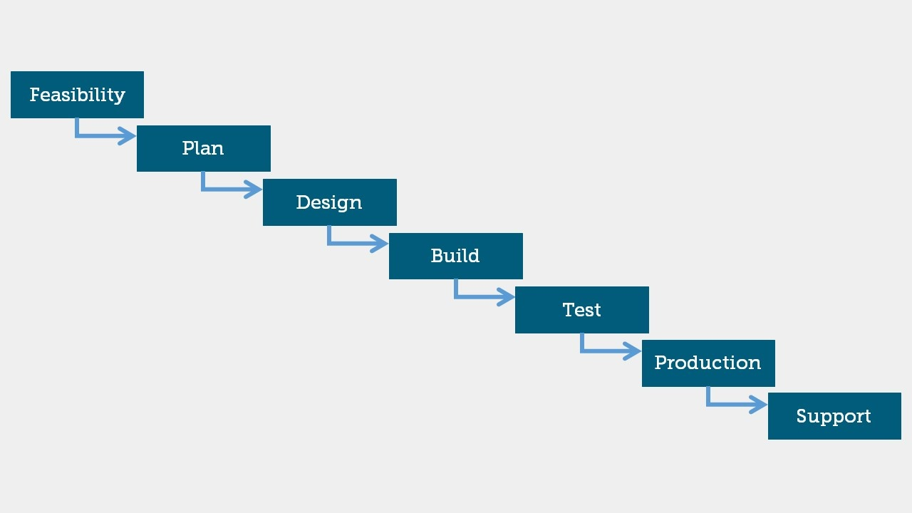 Waterfall methodology illustration for project management