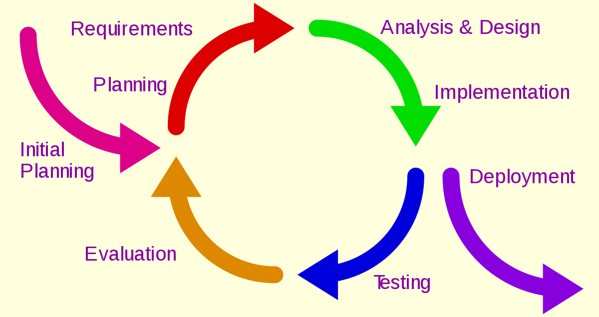A diagram explaining iterative and incremental project management