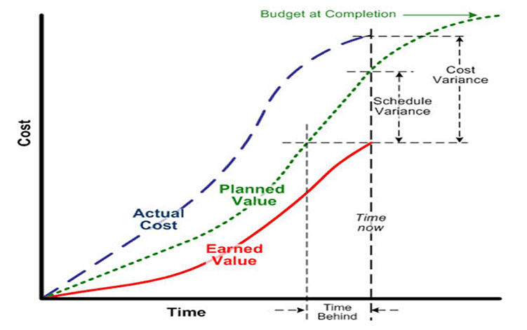 A chart explaning earned value management