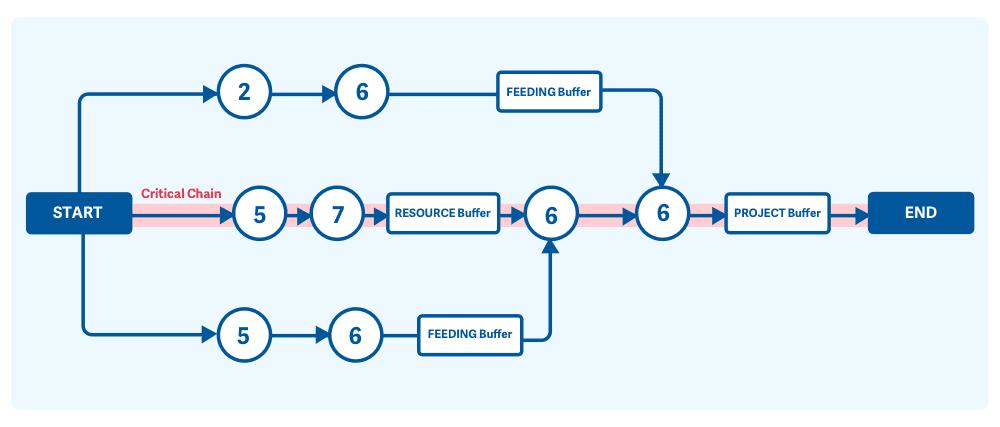 A diagram explaining critical chain project management flow