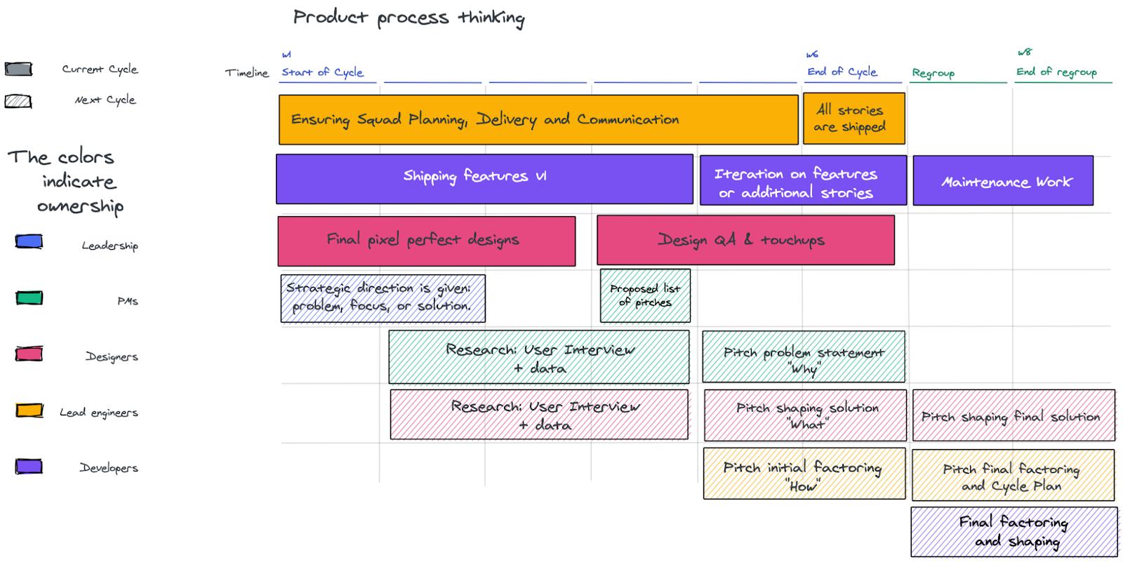 Shape up methodology for project management illustrated in Slite