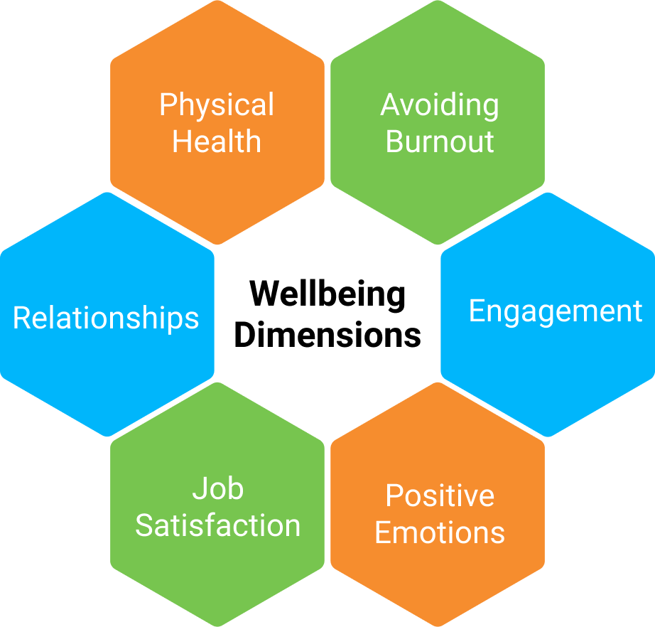 LeggUP's 6 dimensions of Wellbeing: Avoiding Burnout, Engagement, Positive Emotions, Job Satisfaction, Relationships, and Physical Health