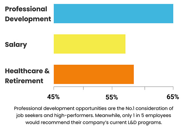 Chart showing 65% of job seekers said professional development opportunities is their top concern or consideration when accepting a new job; 57% consider compensation and 58% consider healthcare/retirement