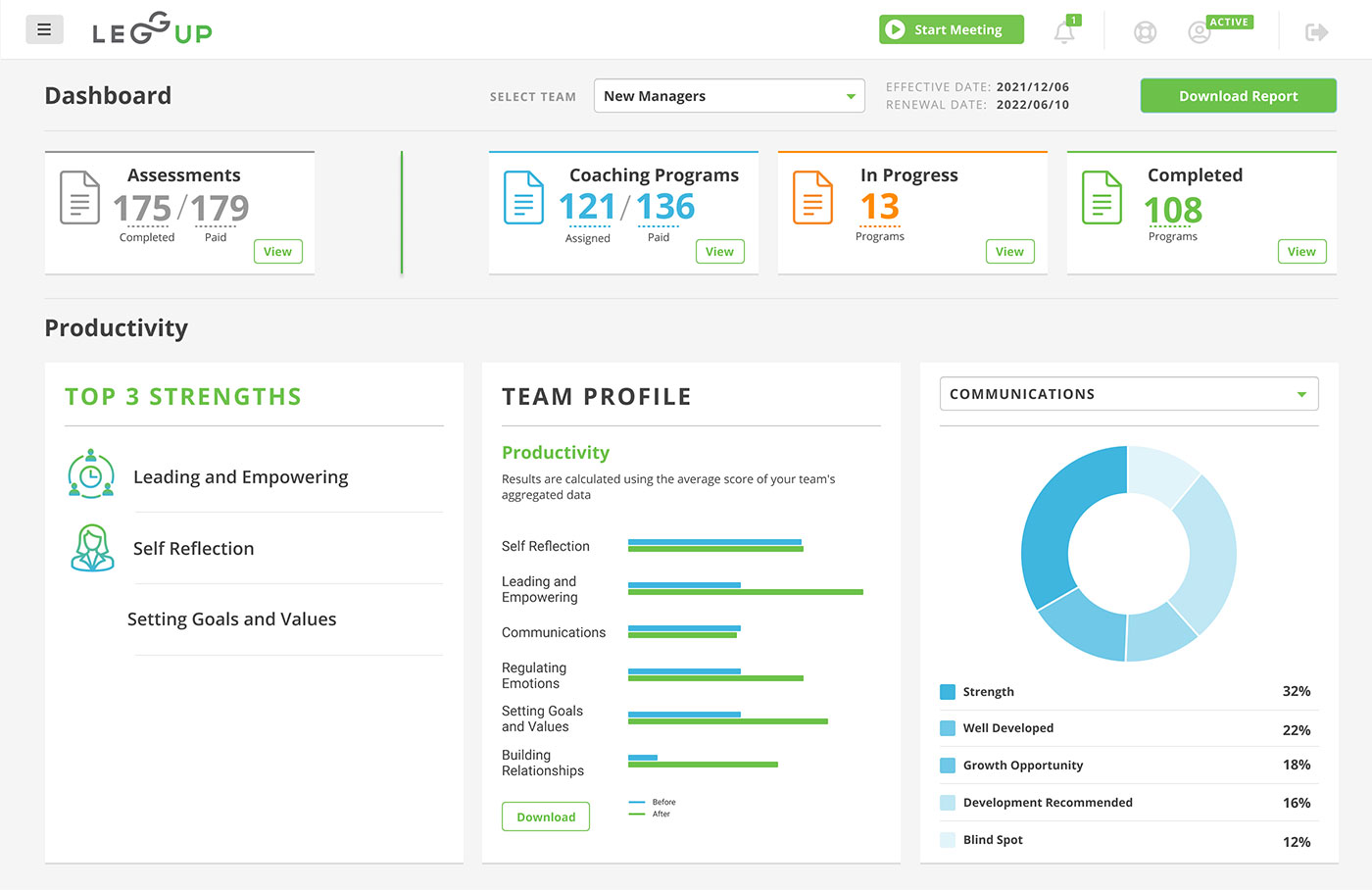 Visual of LeggUP's leadership dashboard, highlighting how we track utilization and 6 productivity dimensions