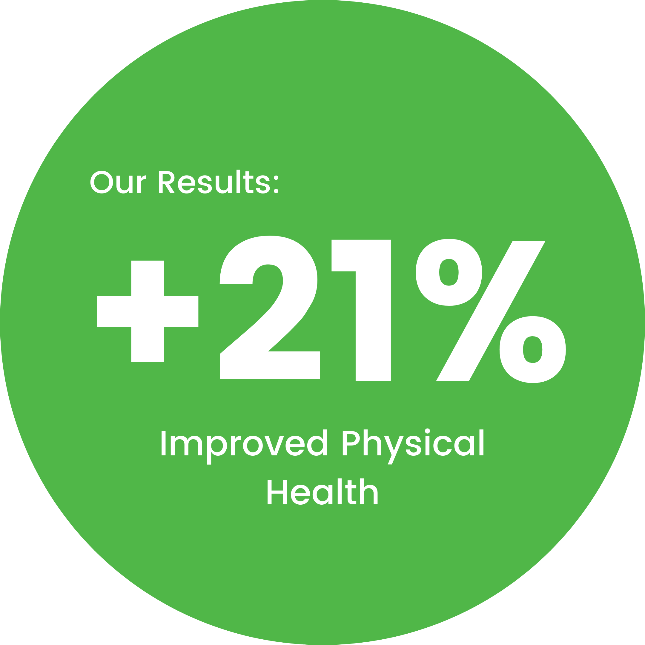 LeggUP coaching improves physical health of members up to 21%
