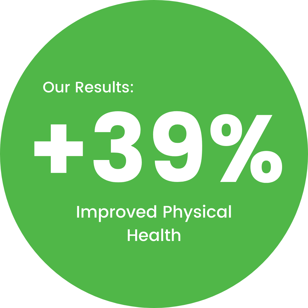 After 3-4 months of coaching our members report up to a 39% improvement in physical health