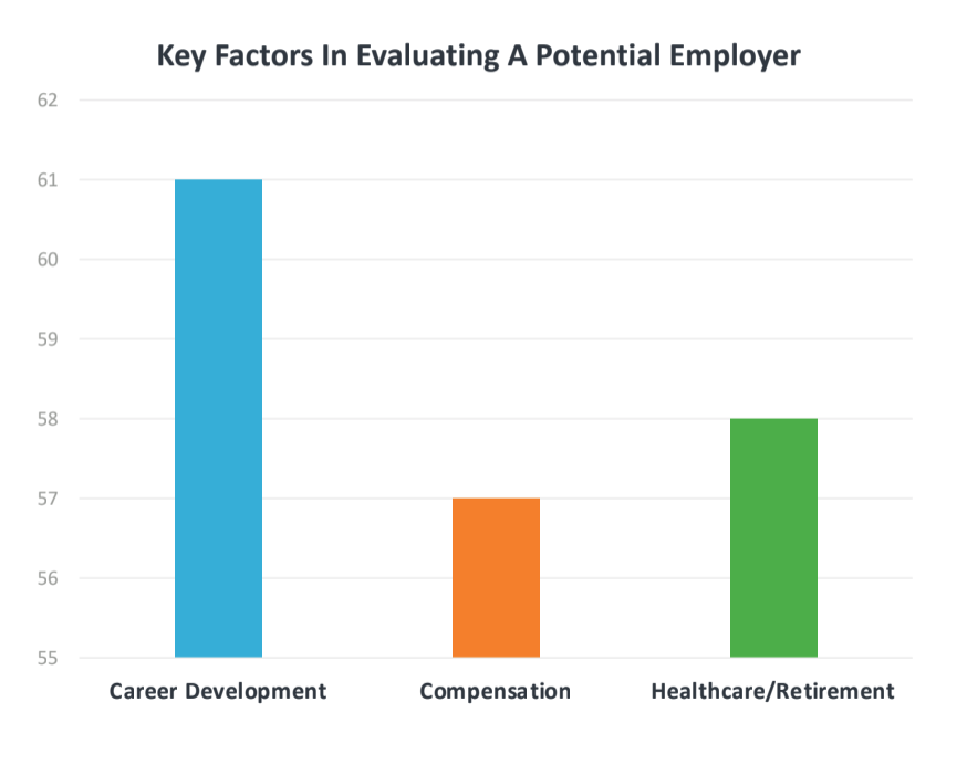 Chart showing career development opportunities like professioanl coaching outrank compensation and health benefits as the top consideration for job seekers