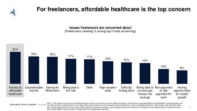 freelancers top concern
