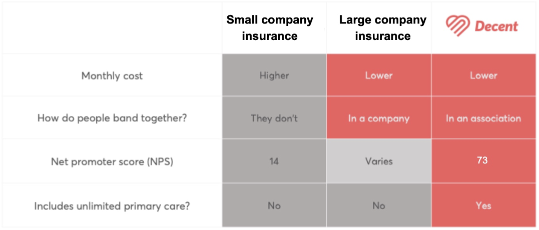 Small company insurance vs what you get with Decent