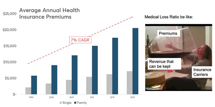 Average annual premium increases are bonkers