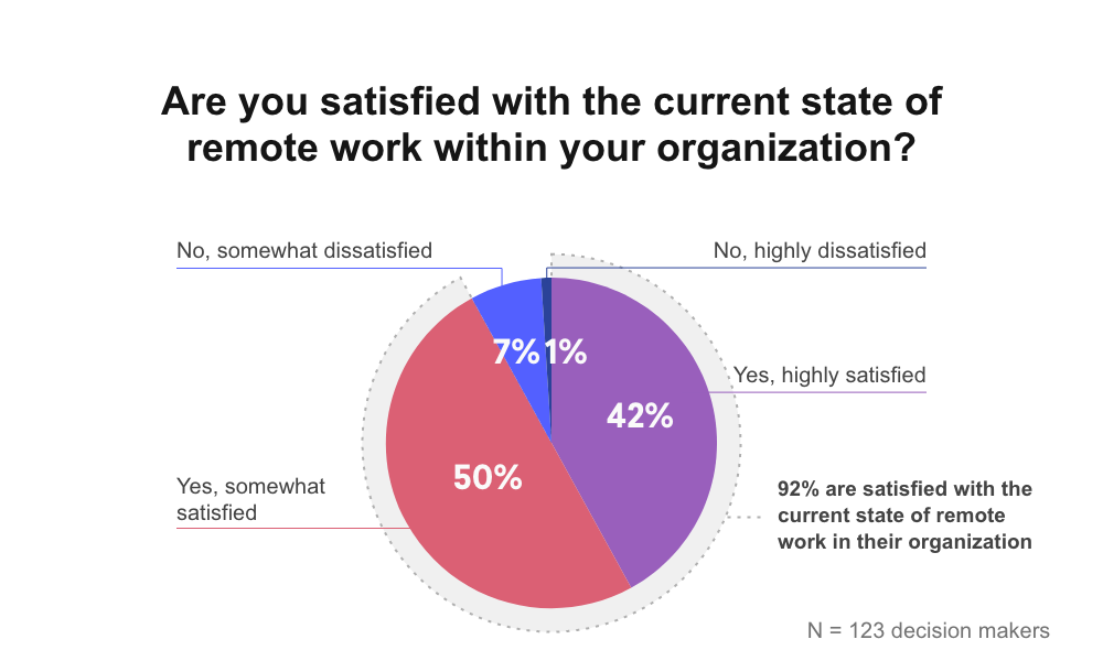 A graph about the current state of remote work. 92% are satisfied with the current state of remote work in their organization.