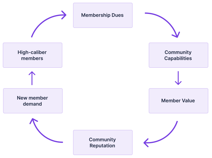 The On Deck flywheel flowchart, showing Membership Dues flowing to Community Capabilities, to Member Value, to Community Reputation, to New Member Demand,  to High-caliber Members, and back to Membership Dues