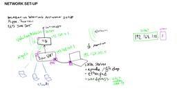 Network configuration Uncreative Writing