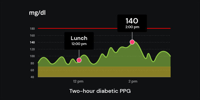 two-hour diabetic PPG