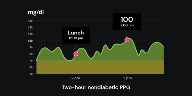 two-hour nondiabetic PPG