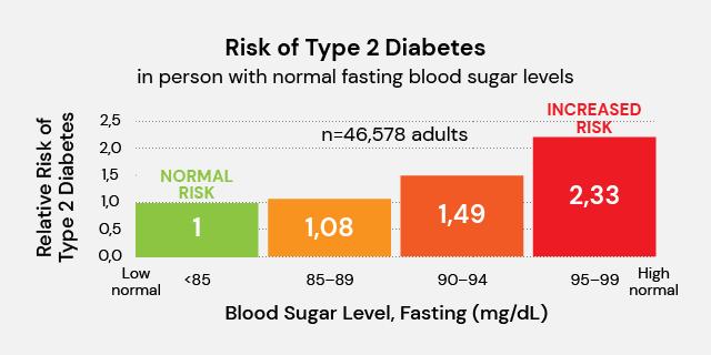risk of type 2 diabetes