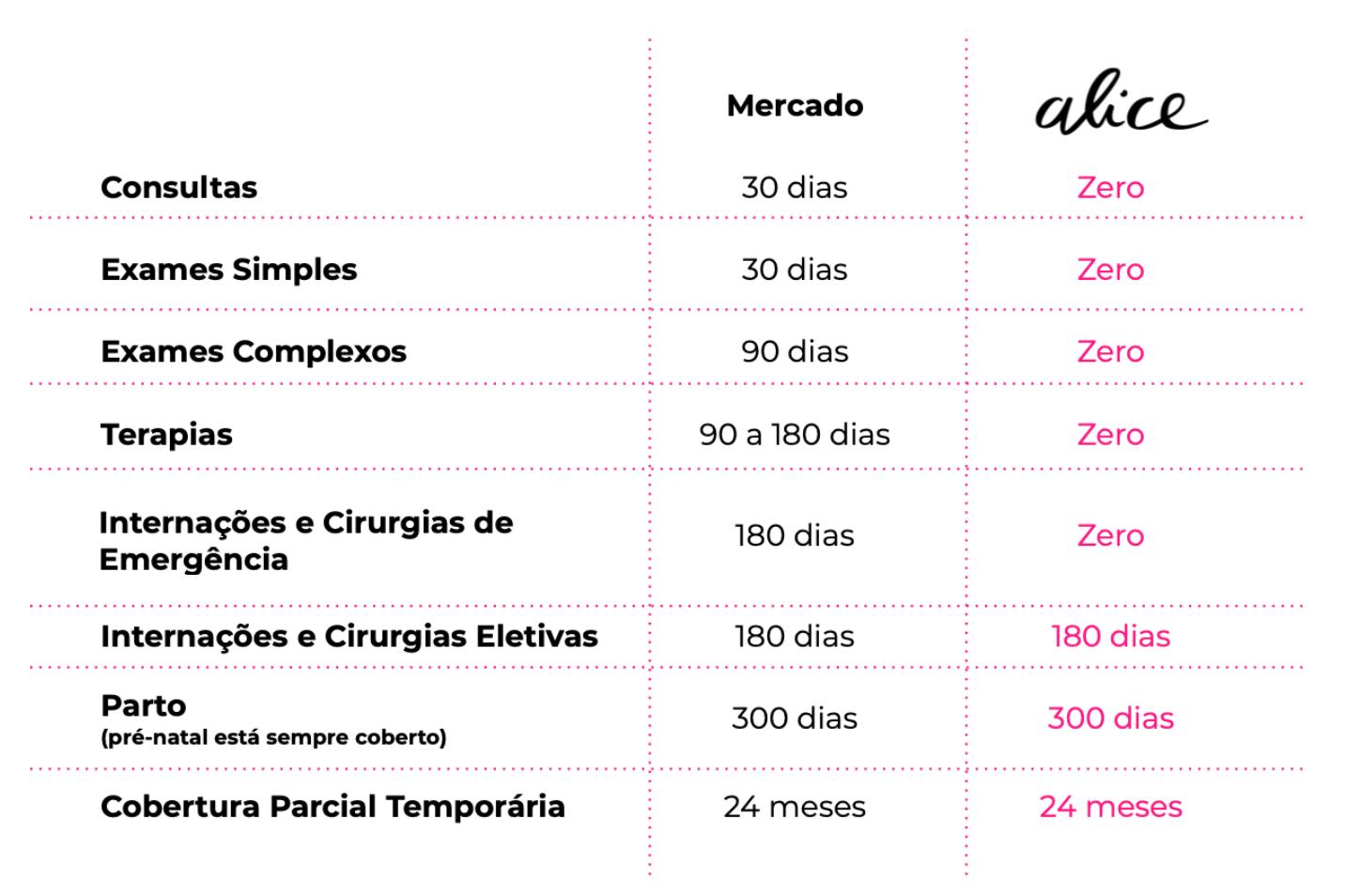Tabela mostra diferença entre carência na gestora de saúde Alice e um plano tradicional