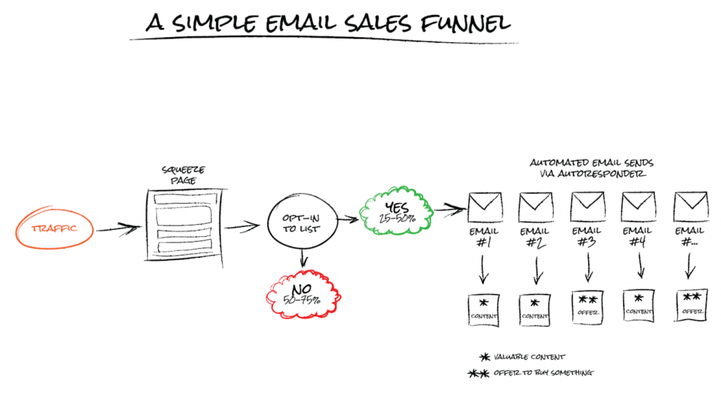 4 Steps to Building a Nutrition Email Marketing List