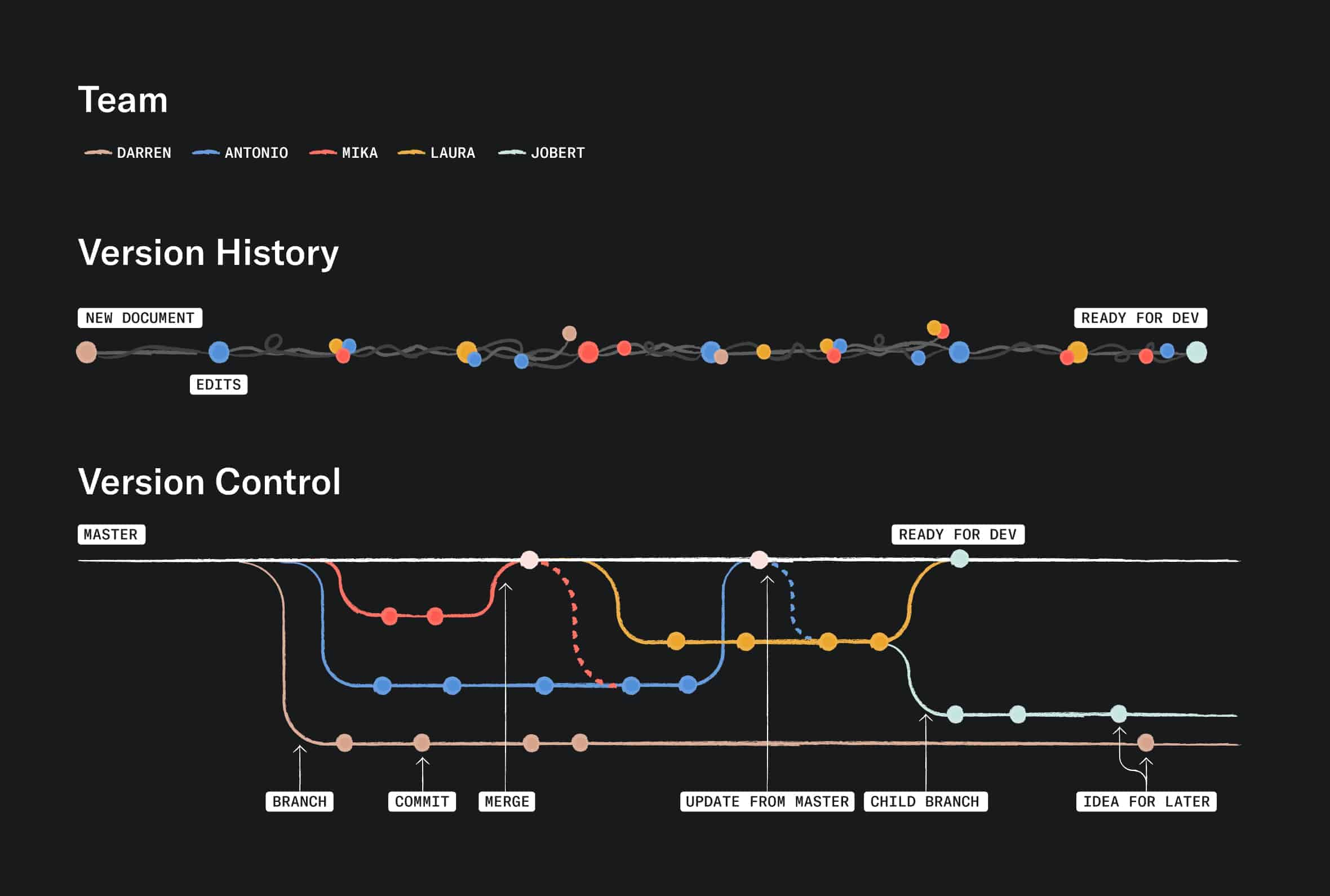 Chart comparing linear version history to branch-based version control