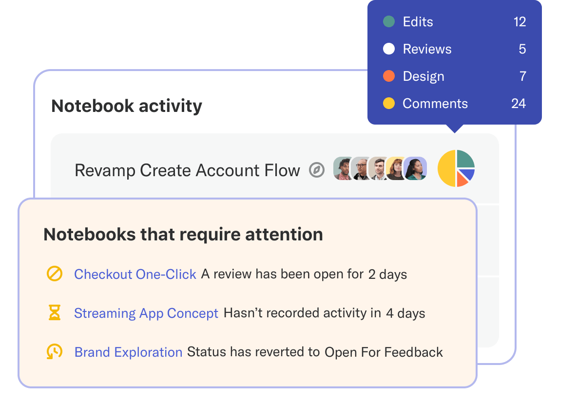 Activity metrics alerting designers to review Notebooks